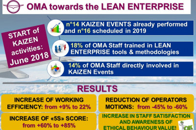 OMA towards the Lean Enterprise